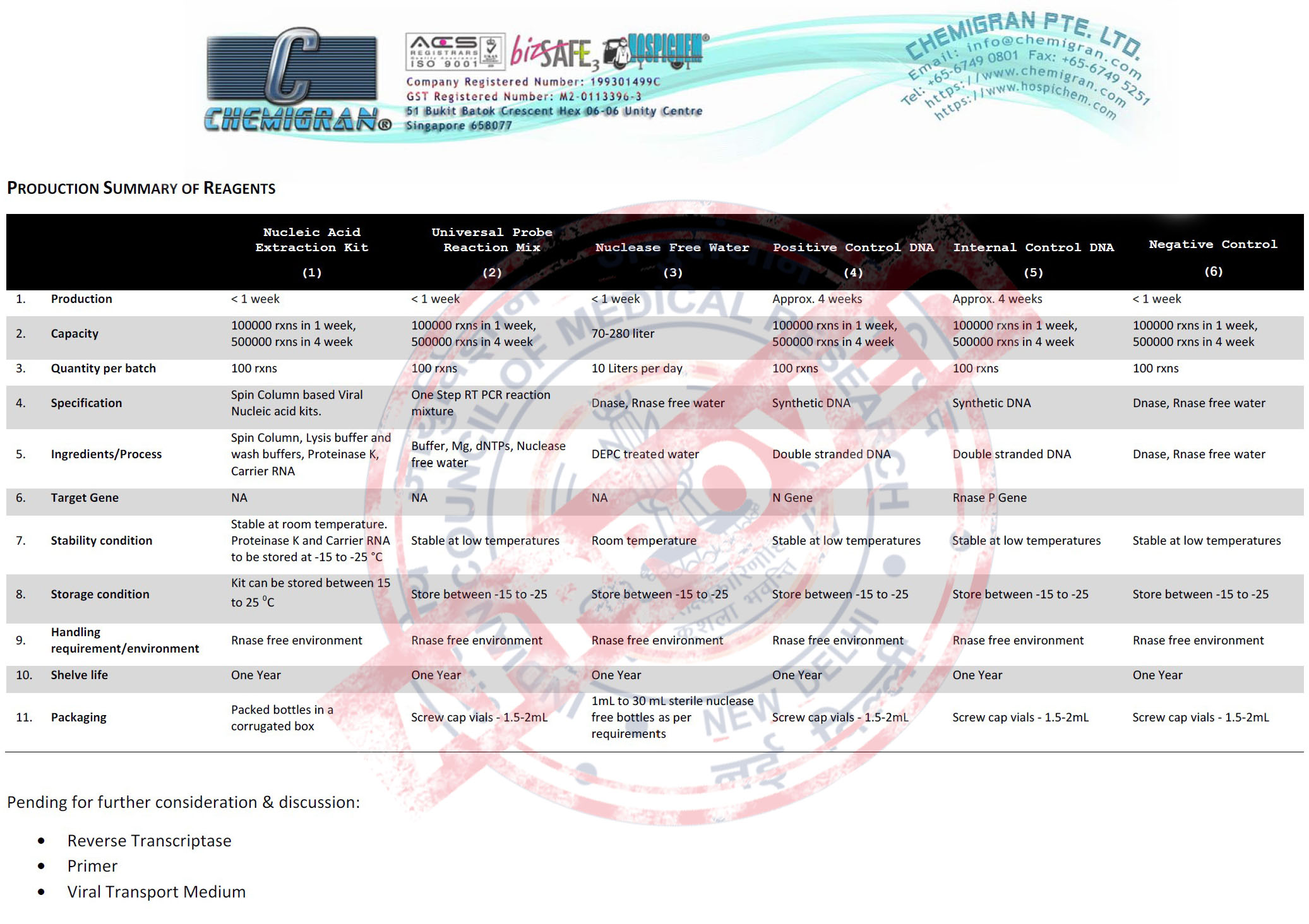 Product list and specification of reagent for COVID-19 test kit from Chemigran